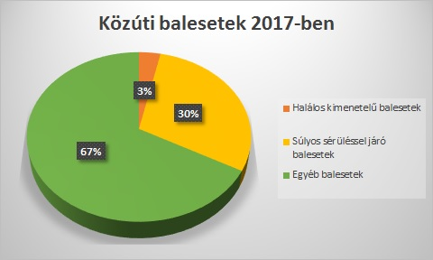 2017. évben 16.489 közlekedési baleset történt 4.894 járt súlyos személyi sérüléssel, 574 pedig halállal végződött. (forrás: KSH)